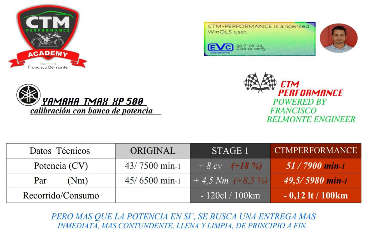 POTENCIA TMAX XP 500